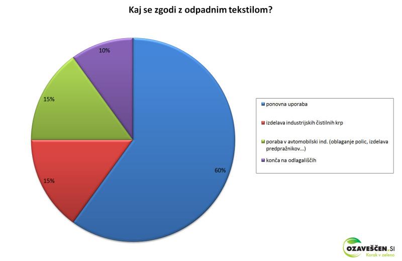 ozavescen-graf