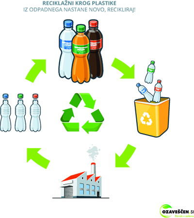 Plastic recycling cycle illustration