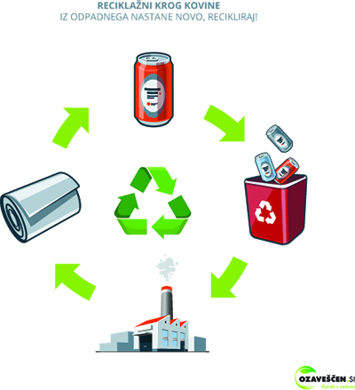 Metal recycling cycle illustration